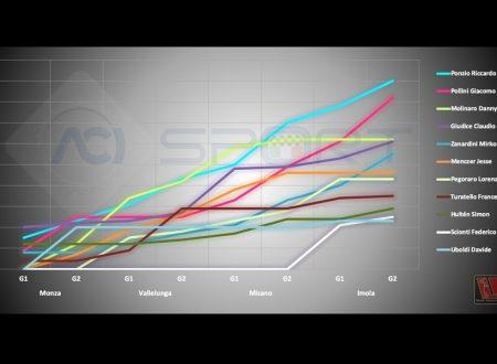 Campionato Italiano Sport Prototipi, le traiettorie della Top-11 verso il rush finale.