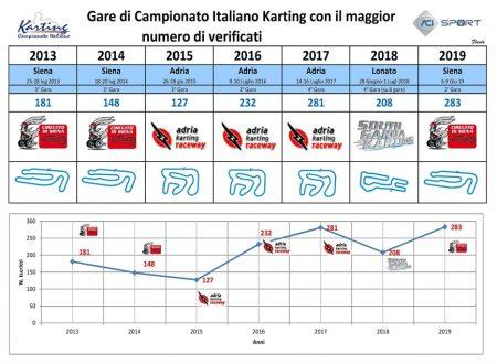 Il Campionato Italiano ACI Karting 2019 ha confermato un'ottima partecipazione